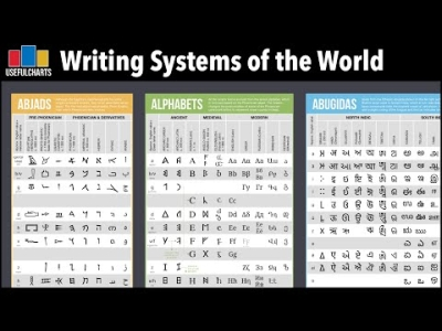 Vignette de l'actualité Writing Systems of the World